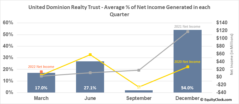 United Dominion Realty Trust (NYSE:UDR) Net Income Seasonality