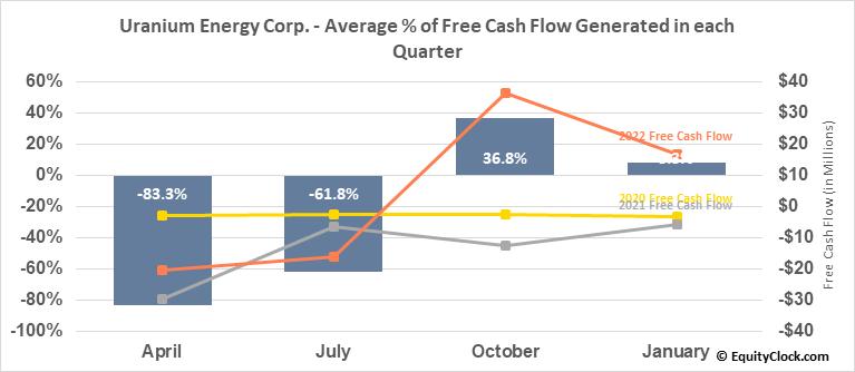 Uranium Energy Corp. (AMEX:UEC) Free Cash Flow Seasonality