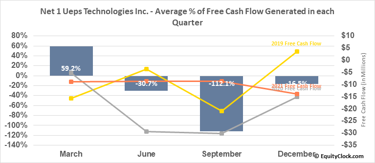 Net 1 Ueps Technologies Inc. (NASD:UEPS) Free Cash Flow Seasonality