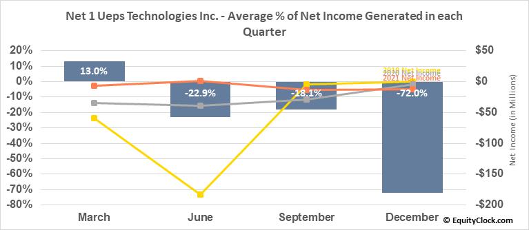 Net 1 Ueps Technologies Inc. (NASD:UEPS) Net Income Seasonality