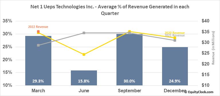 Net 1 Ueps Technologies Inc. (NASD:UEPS) Revenue Seasonality
