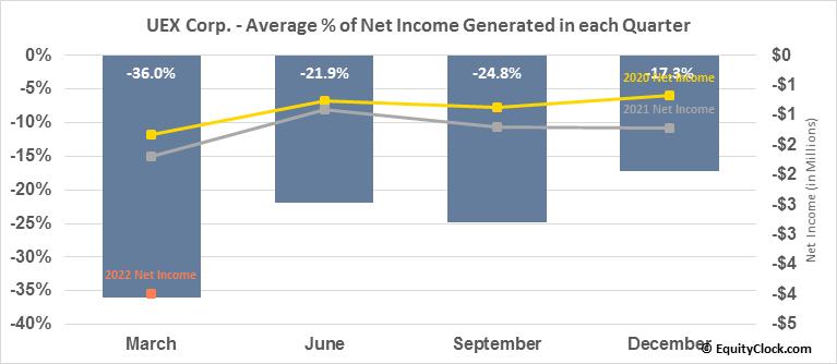 UEX Corp. (TSE:UEX.TO) Net Income Seasonality