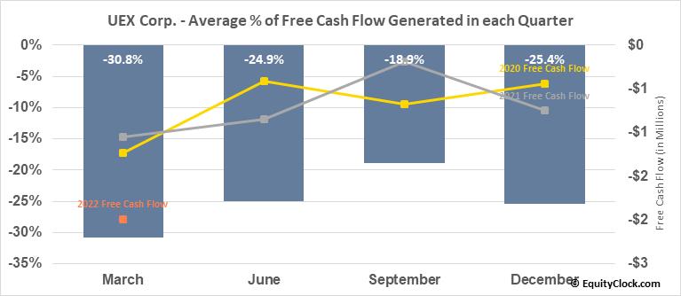 UEX Corp. (OTCMKT:UEXCF) Free Cash Flow Seasonality
