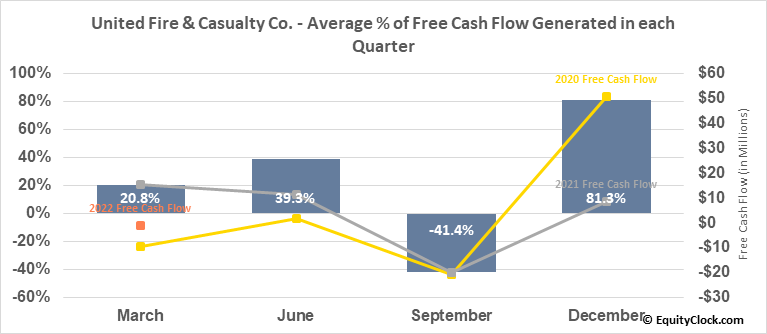 United Fire & Casualty Co. (NASD:UFCS) Free Cash Flow Seasonality