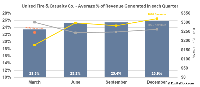 United Fire & Casualty Co. (NASD:UFCS) Revenue Seasonality