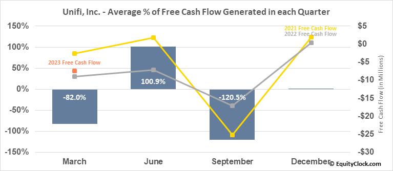 Unifi, Inc. (NYSE:UFI) Free Cash Flow Seasonality
