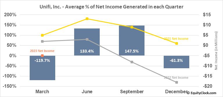 Unifi, Inc. (NYSE:UFI) Net Income Seasonality