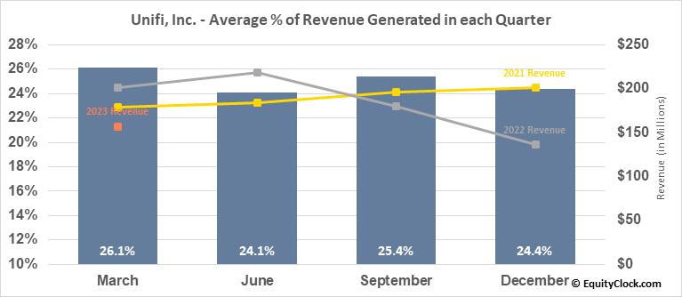 Unifi, Inc. (NYSE:UFI) Revenue Seasonality