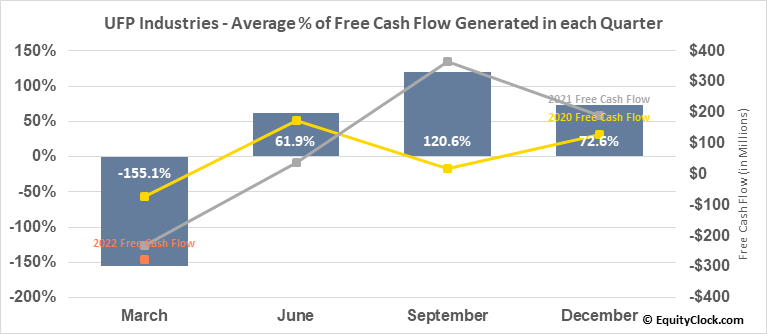 Universal Forest Products, Inc. (NASD:UFPI) Free Cash Flow Seasonality