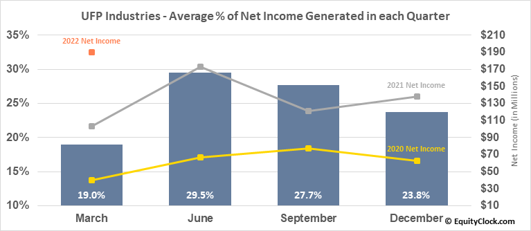 Universal Forest Products, Inc. (NASD:UFPI) Net Income Seasonality
