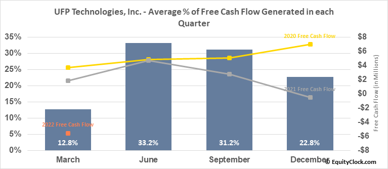 UFP Technologies, Inc. (NASD:UFPT) Free Cash Flow Seasonality