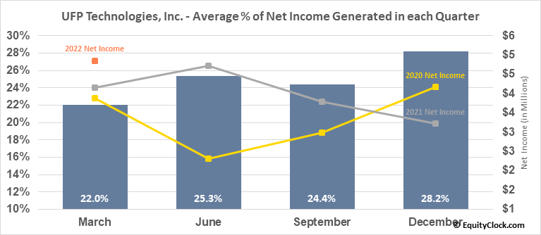 UFP Technologies, Inc. (NASD:UFPT) Net Income Seasonality