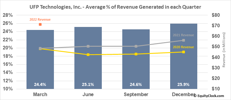 UFP Technologies, Inc. (NASD:UFPT) Revenue Seasonality