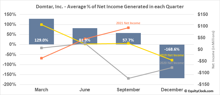 Domtar, Inc. (TSE:UFS.TO) Net Income Seasonality