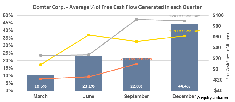 Domtar Corp. (NYSE:UFS) Free Cash Flow Seasonality