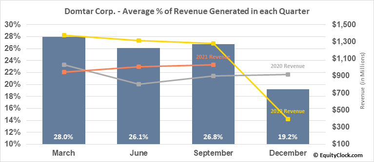 Domtar Corp. (NYSE:UFS) Revenue Seasonality