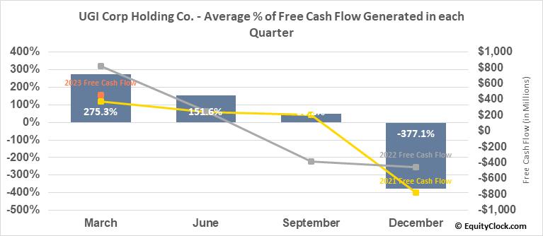 UGI Corp Holding Co. (NYSE:UGI) Free Cash Flow Seasonality
