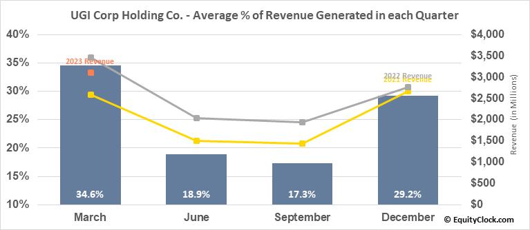 UGI Corp Holding Co. (NYSE:UGI) Revenue Seasonality