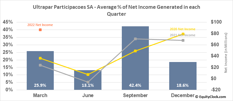 Ultrapar Participacoes SA (NYSE:UGP) Net Income Seasonality