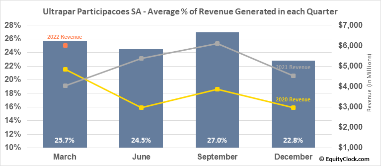 Ultrapar Participacoes SA (NYSE:UGP) Revenue Seasonality