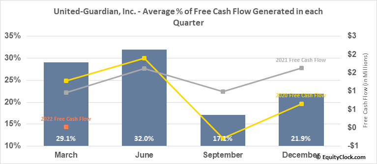 United-Guardian, Inc. (NASD:UG) Free Cash Flow Seasonality