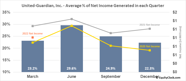 United-Guardian, Inc. (NASD:UG) Net Income Seasonality
