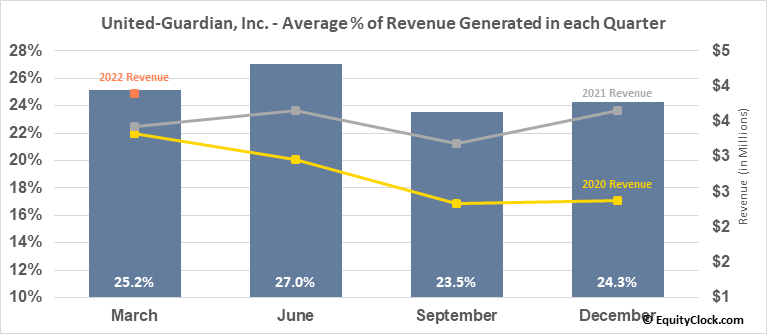 United-Guardian, Inc. (NASD:UG) Revenue Seasonality