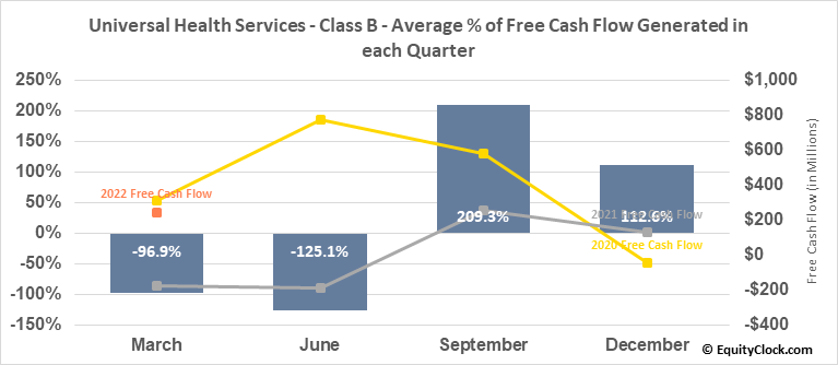 Universal Health Services - Class B (NYSE:UHS) Free Cash Flow Seasonality