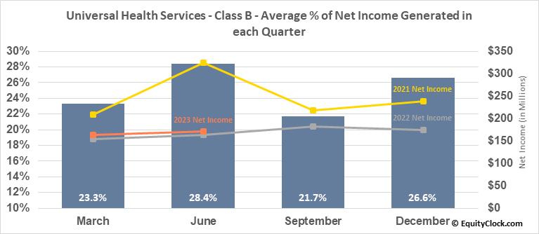 Universal Health Services - Class B (NYSE:UHS) Net Income Seasonality