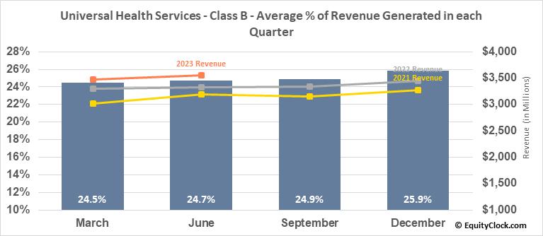 Universal Health Services - Class B (NYSE:UHS) Revenue Seasonality