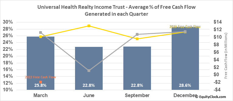 Universal Health Realty Income Trust (NYSE:UHT) Free Cash Flow Seasonality