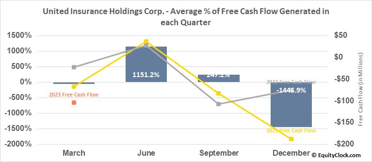 United Insurance Holdings Corp. (NASD:UIHC) Free Cash Flow Seasonality