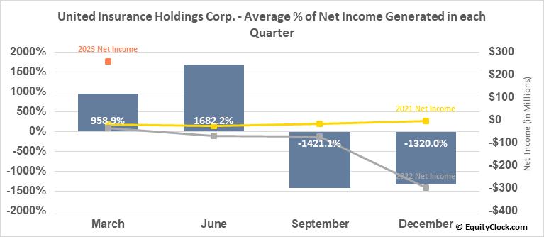 United Insurance Holdings Corp. (NASD:UIHC) Net Income Seasonality