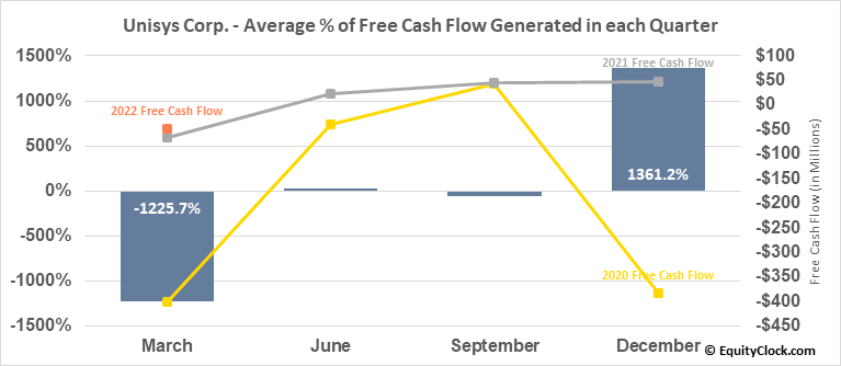 Unisys Corp. (NYSE:UIS) Free Cash Flow Seasonality