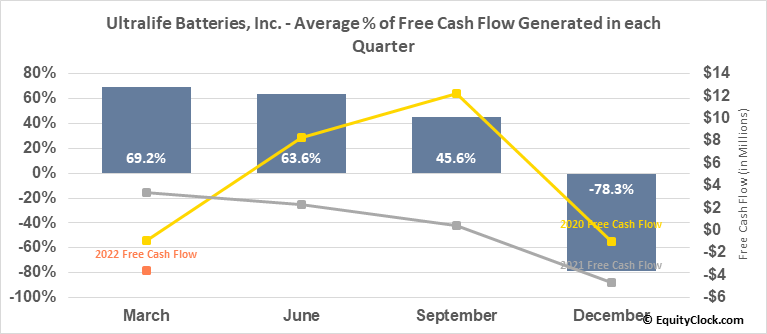 Ultralife Batteries, Inc. (NASD:ULBI) Free Cash Flow Seasonality