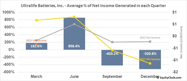 Ultralife Batteries, Inc. (NASD:ULBI) Net Income Seasonality