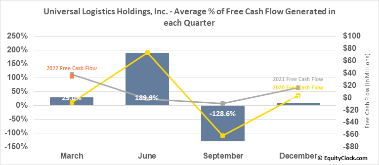 Universal Logistics Holdings, Inc. (NASD:ULH) Free Cash Flow Seasonality