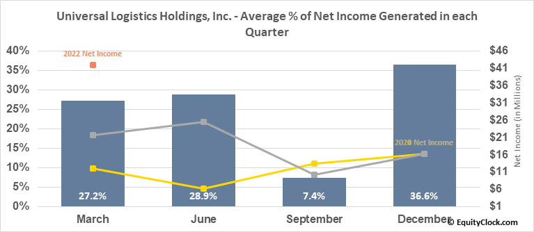 Universal Logistics Holdings, Inc. (NASD:ULH) Net Income Seasonality