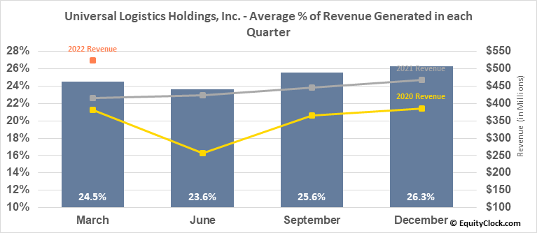 Universal Logistics Holdings, Inc. (NASD:ULH) Revenue Seasonality