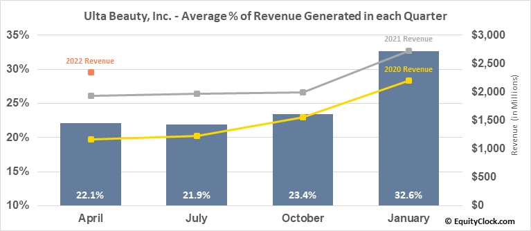 Ulta Beauty, Inc. (NASD:ULTA) Revenue Seasonality