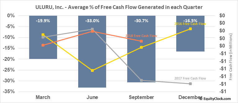 ULURU, Inc. (OTCMKT:ULUR) Free Cash Flow Seasonality