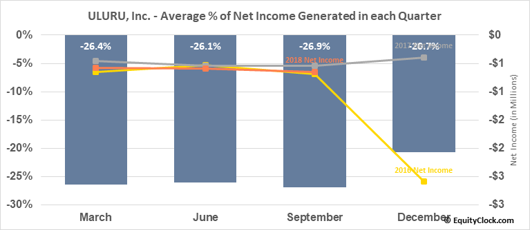 ULURU, Inc. (OTCMKT:ULUR) Net Income Seasonality
