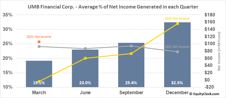 UMB Financial Corp. (NASD:UMBF) Net Income Seasonality