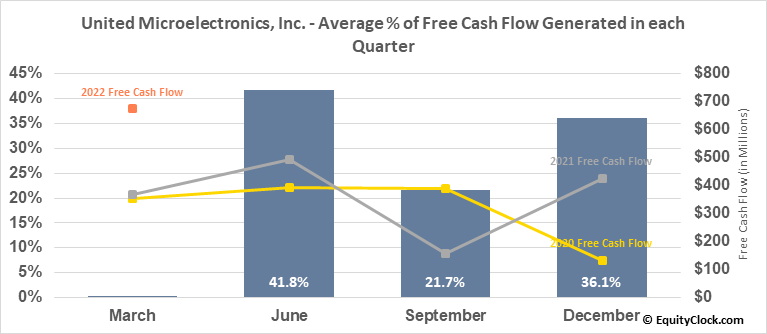 United Microelectronics, Inc. (NYSE:UMC) Free Cash Flow Seasonality