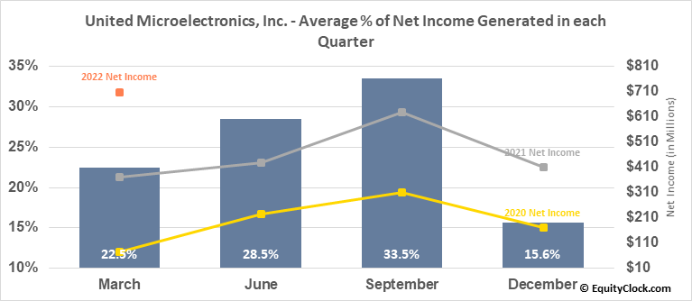 United Microelectronics, Inc. (NYSE:UMC) Net Income Seasonality