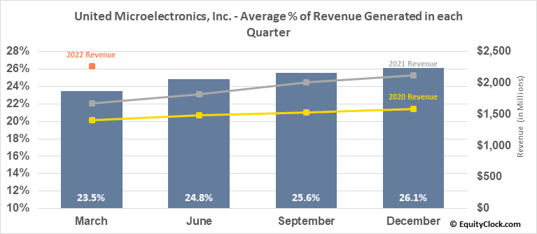 United Microelectronics, Inc. (NYSE:UMC) Revenue Seasonality