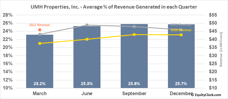 UMH Properties, Inc. (NYSE:UMH) Revenue Seasonality