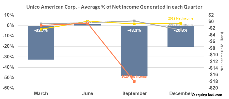 Unico American Corp. (NASD:UNAM) Net Income Seasonality
