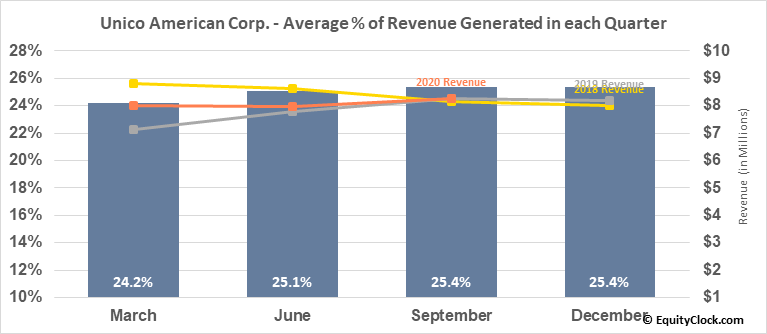 Unico American Corp. (NASD:UNAM) Revenue Seasonality