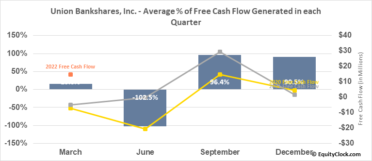 Union Bankshares, Inc. (NASD:UNB) Free Cash Flow Seasonality